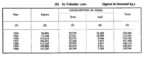 Table 2: Dust production versus leaf production, 1954 to 1960 in thousands of kg
